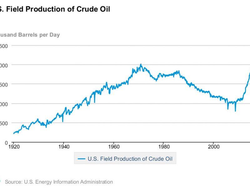 Crude-oil-chart