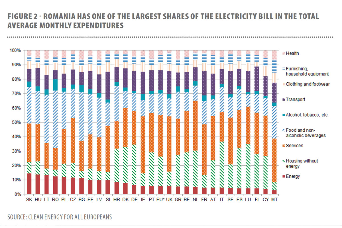 Largest-shares-of-electricity-bill