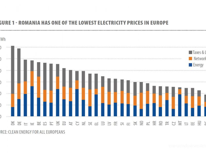 Romania-has-one-of-the-lowest-electricity-prices