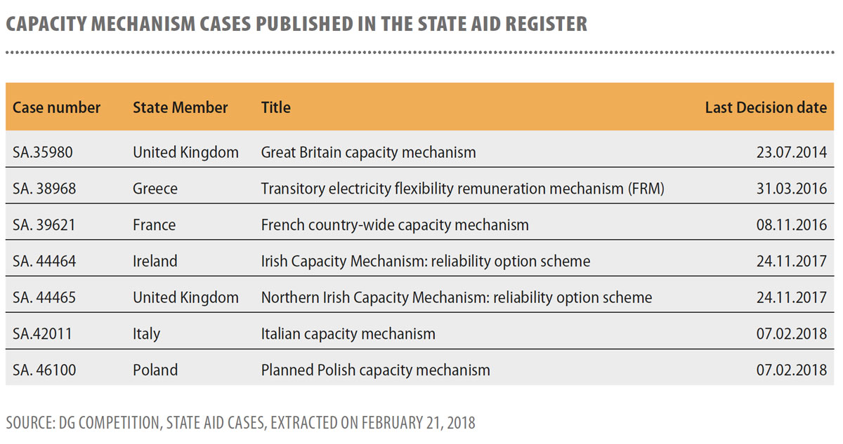 Capacity-mechanism-cases-published-in-the-State-aid-register