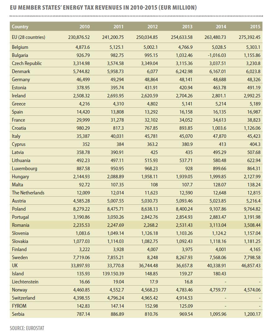 EU-Member-States-energy-tax-revenues-in-2010-2015.