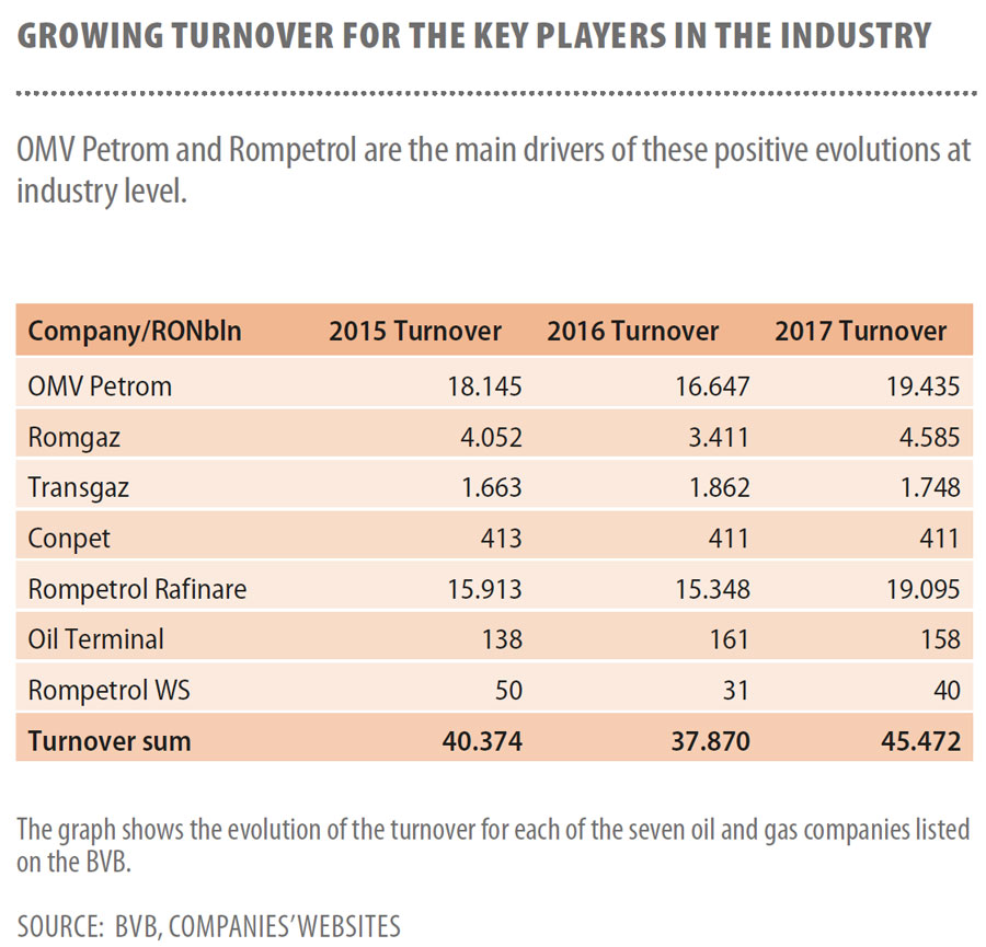 Growing-turnover-for-the-key-players-in-the-industry