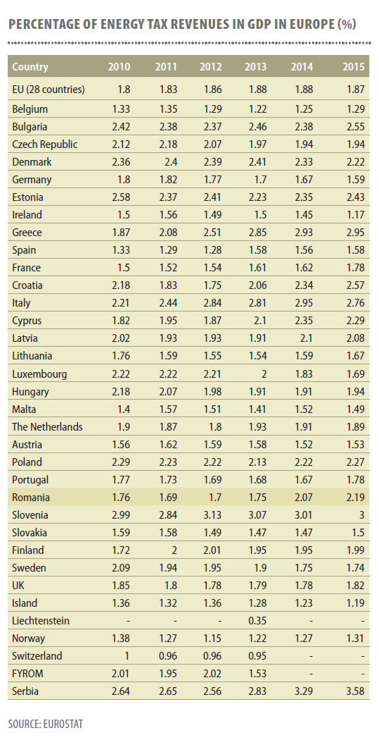 Percentage-of-energy-tax-revenues-in-GDP-in-Europe