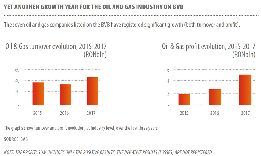 Yet-another-growth-year-for-the-oil-and-gas-industry-on-bvb