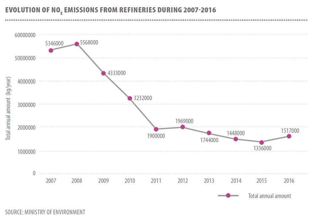 EVOLUTION OF SOX EMISSIONS FROM REFINERIES DURING 2007-2016