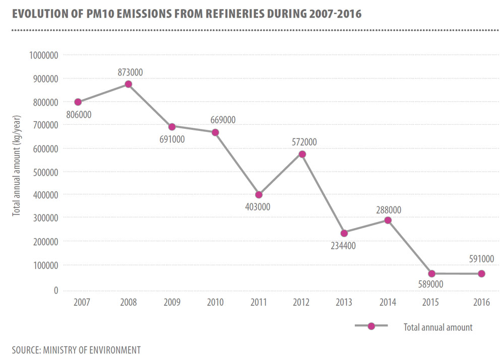 EVOLUTION OF PM10 EMISSIONS FROM REFINERIES DURING 2007-2016