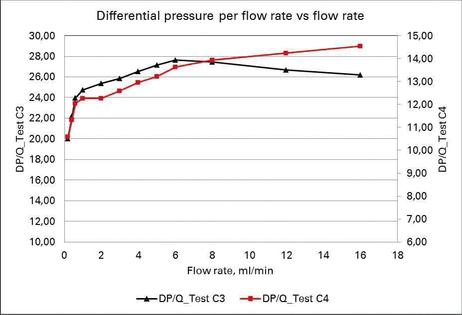 Differential pressure per flow rate vs. flow rate
