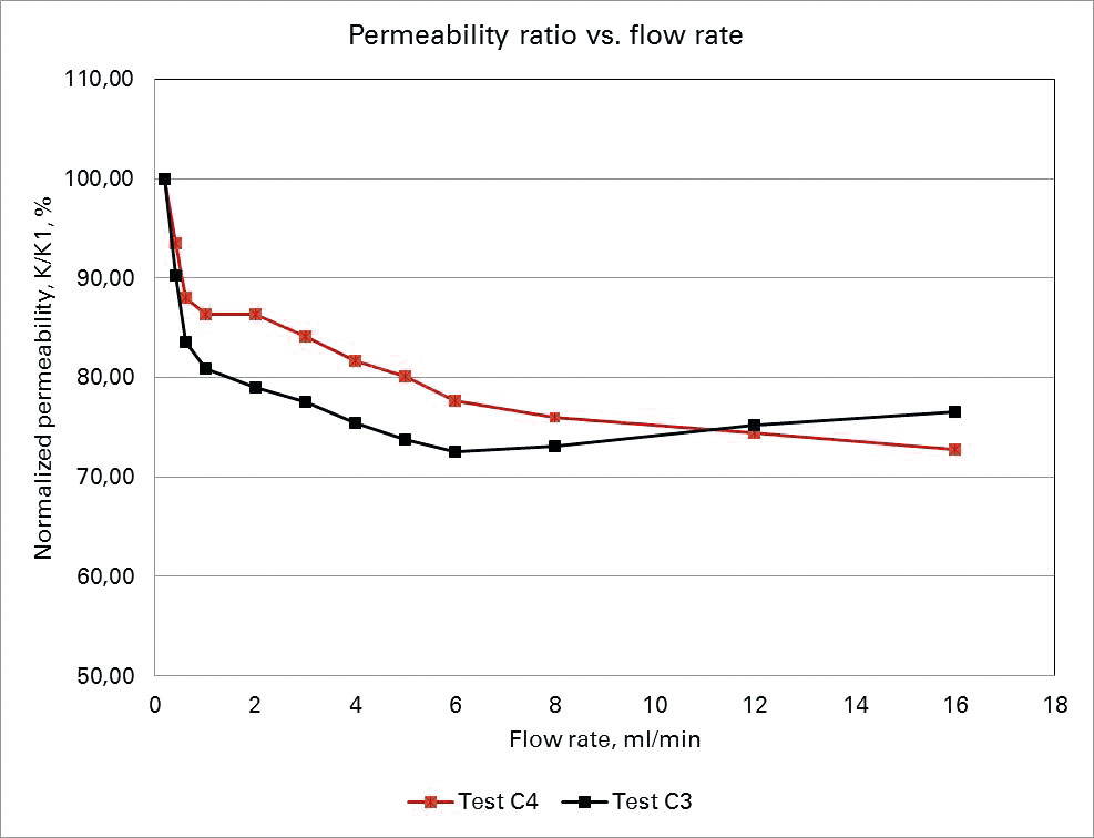 Permeability ratio vs. flow rate
