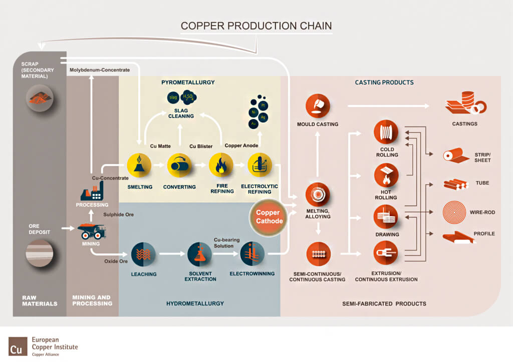 Copper-production-chain