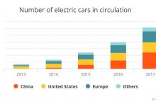Photo of Electric vehicles sales in Europe surpassed 1 million