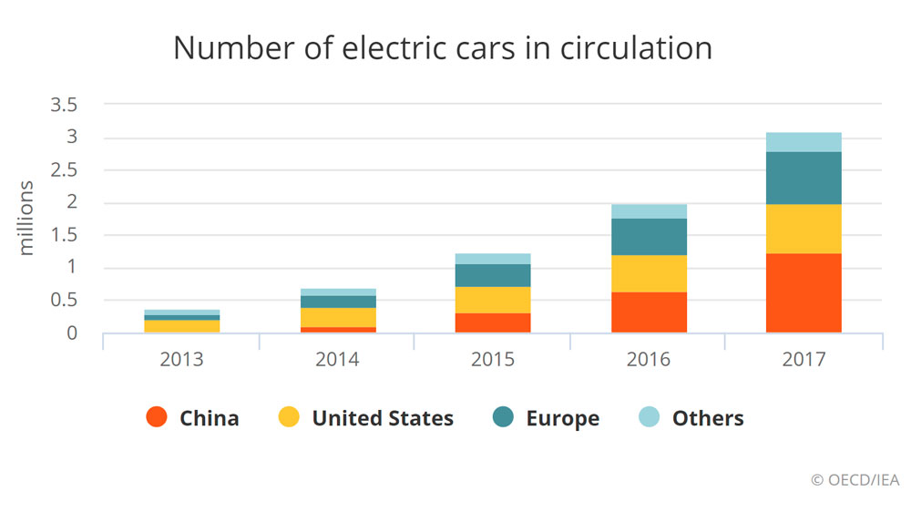 electric-vehicles-sales-in-Europe-surpassed-1-million