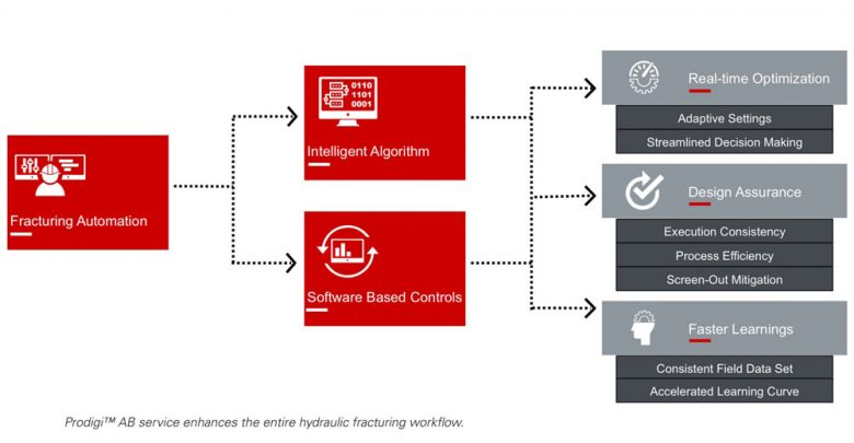Halliburton Introduces Automation To Hydraulic Fracturing
