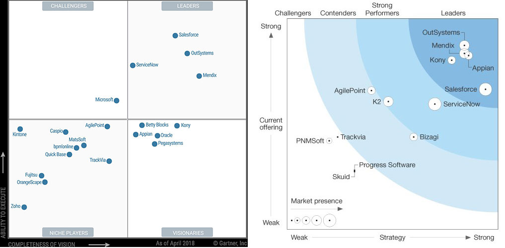 Why-Siemens-aquired-Mendix---They-are-leaders-in-both-Gartner-Magic-Quadrant-and-Forrester-Wave