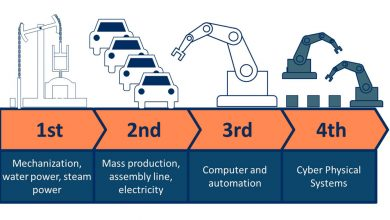 Photo of Industrial Internet of Things: what, how and why?