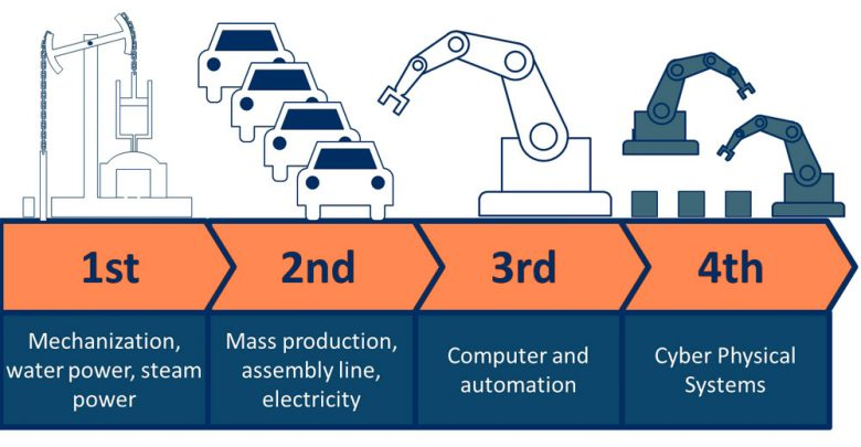 Industrial-Internet-of-Things-what,-how-and-why