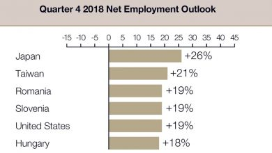 Photo of Q4 Employment Outlook survey