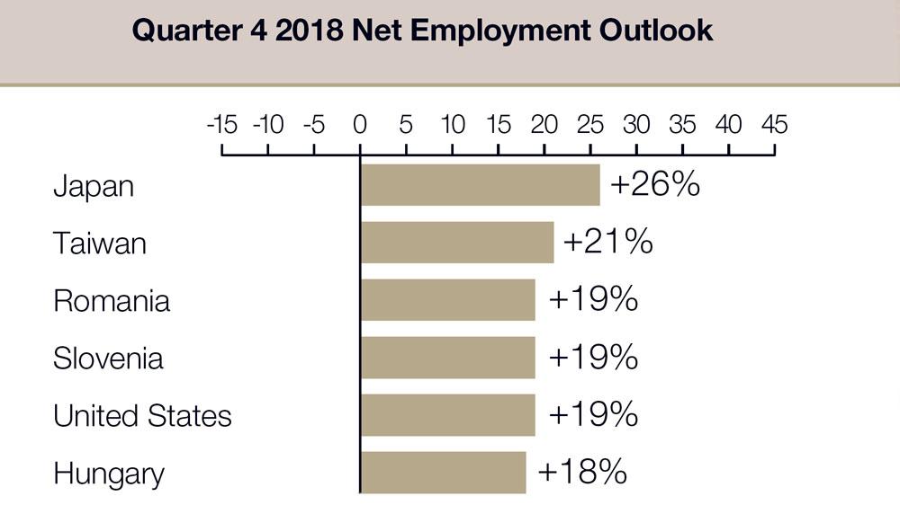 Q4-Employment-Outlook-survey