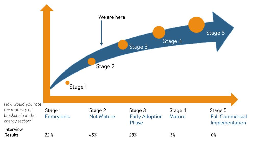 Figure-C-Blockchain-Maturity-Map