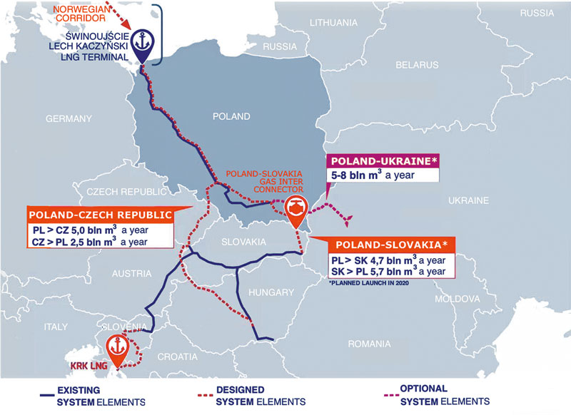 Poland-slovakia-interconnector