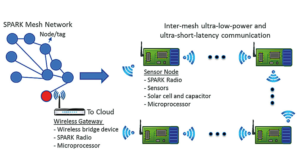 • SPARK can support device-to-device, star, and mesh network configura8ons. These features allow for increased connec8vity and reliability, as well as beDer coverage of large areas, factories, and warehouses. A gateway device can then send the SPARK Network data to the cloud.