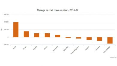 Photo of Coal's contribution to the energy mix to decline slightly by 2023