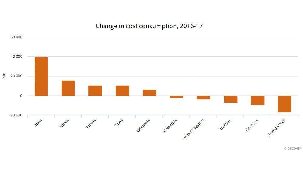 Change-in-coal-consumption