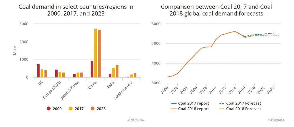 Coal-demand