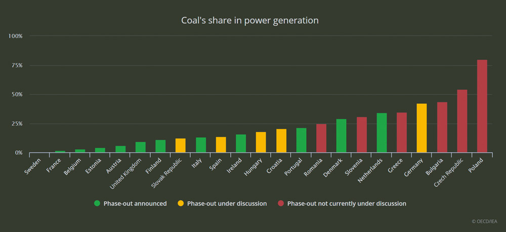 Coal-share-in-power-generation