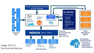 Photo of Nokia, Pöyry and Infosys to enhance AI framework for operational excellence