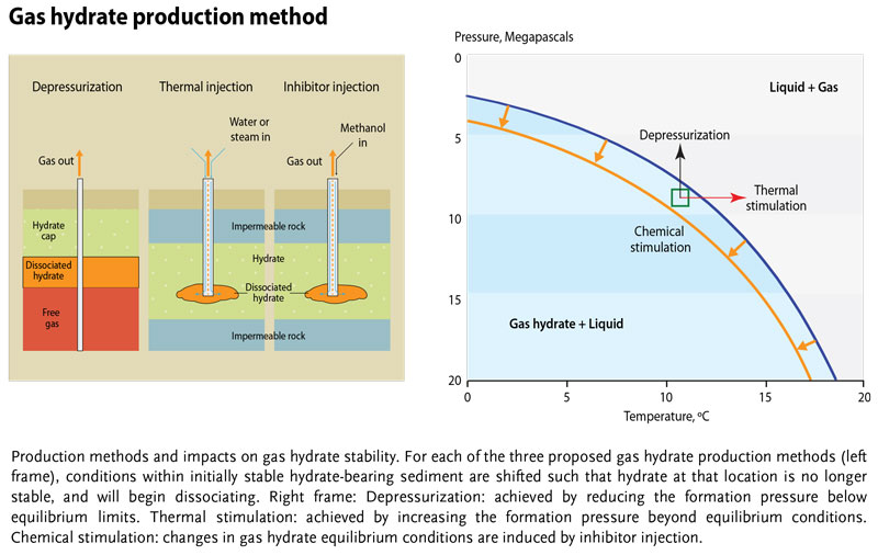 Gas-Hydrates_production
