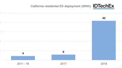 Photo of Promising Future for Residential Energy Storage