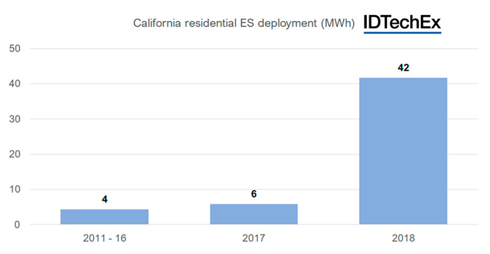 Promising-Future-for-Residential-Energy-Storage-2