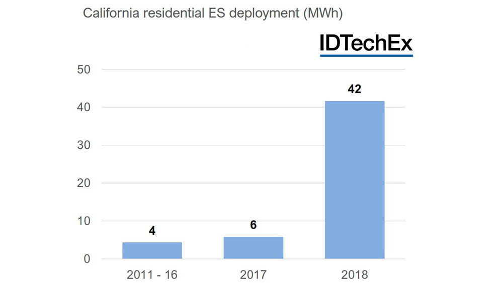 Promising Future for Residential Energy Storage