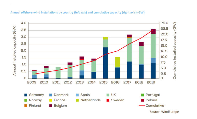 Europes-New-Record-for-Offshore-Wind-Installations