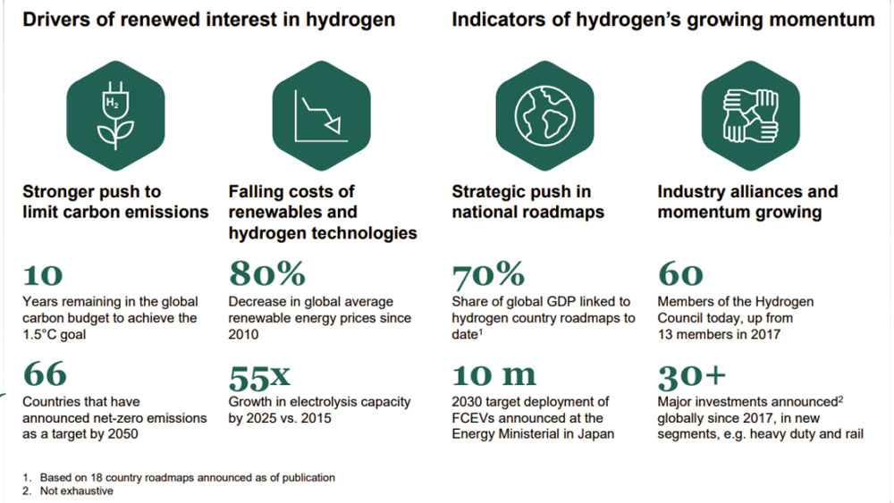 Hydrogen-Cost-to-Fall-Sharply-and-Sooner-than-Expected