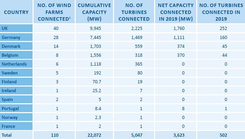 Offshore-wind-statistics-2019