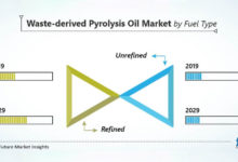 Photo of Waste-derived Pyrolysis Oil Market to Close in on USD 500 Mn Valuation by 2029