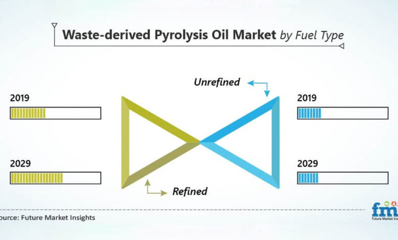 Waste-derived-Pyrolysis-Oil-Market-to-Close-in-on-USD-500-Mn-Valuation-by-2029