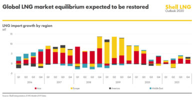 Photo of Well-supplied Global LNG Market Sees Demand Build for Cleaner-burning Energy