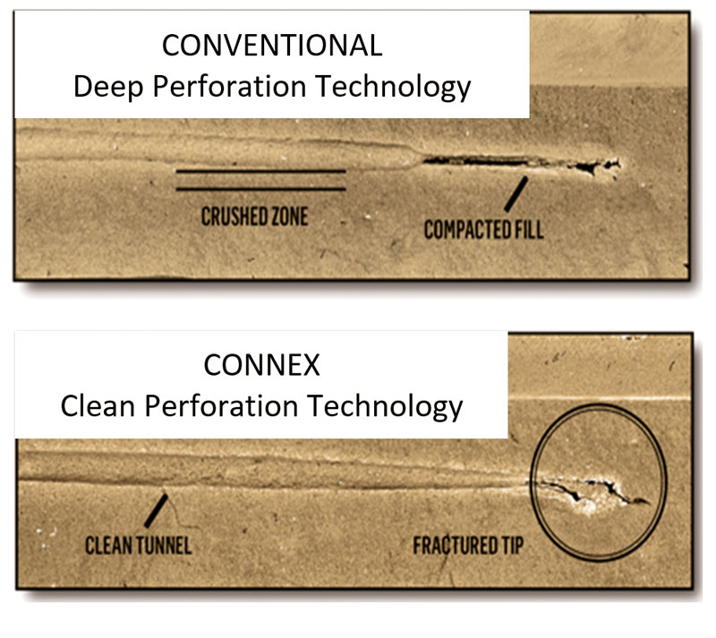 fig1-Comparison-of-standard-Deep-and-CONNEX-CPT-perforation-completions