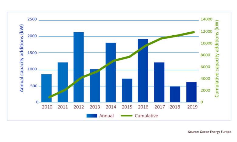 European-Tidal-Power-Generation-50-percent-Higher-in-2019