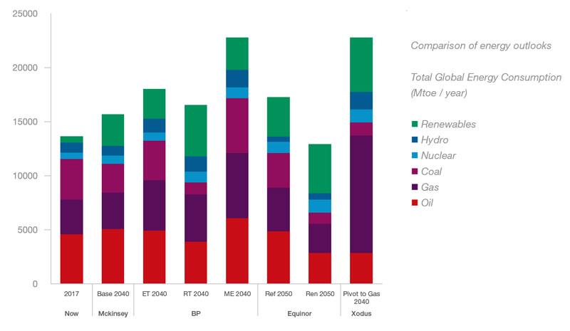 Comparison-energy-outlook