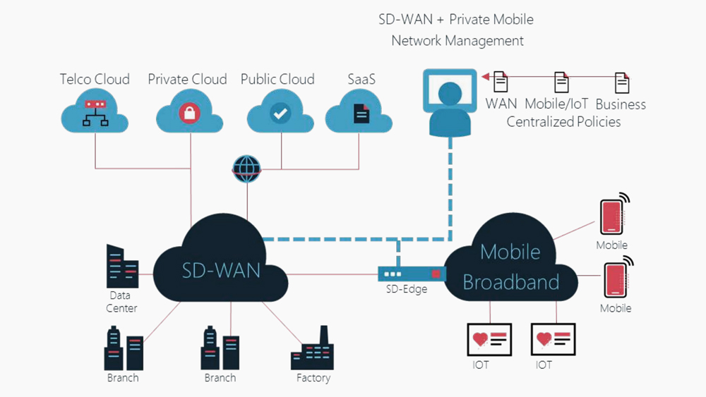 Nokia-and-Asavie-Extending-SD-WAN-to-Enterprise-Mobility-and-IoT