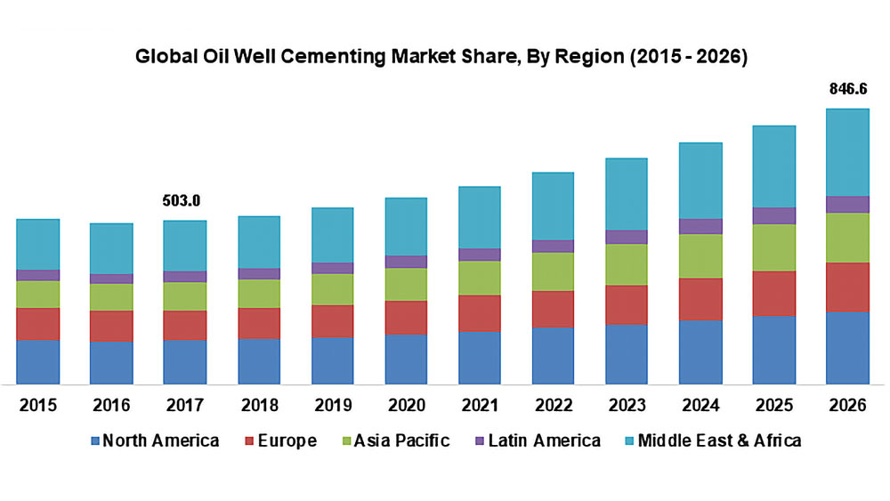 Oil-Well-Cementing-Market-Worth-USD-848.6-Million-by-2026