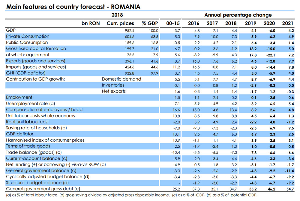 European-Economic-Forecasts-Romania