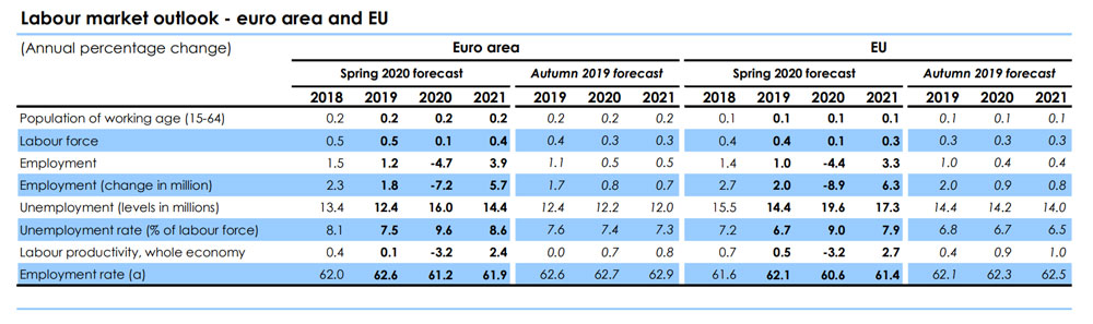 European-Economic-Forecasts-labour