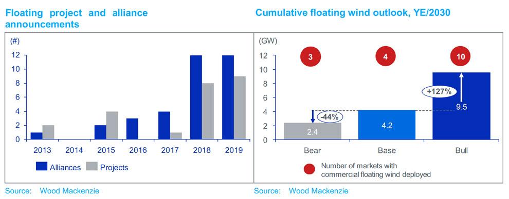 Floating-wind-wood-mac