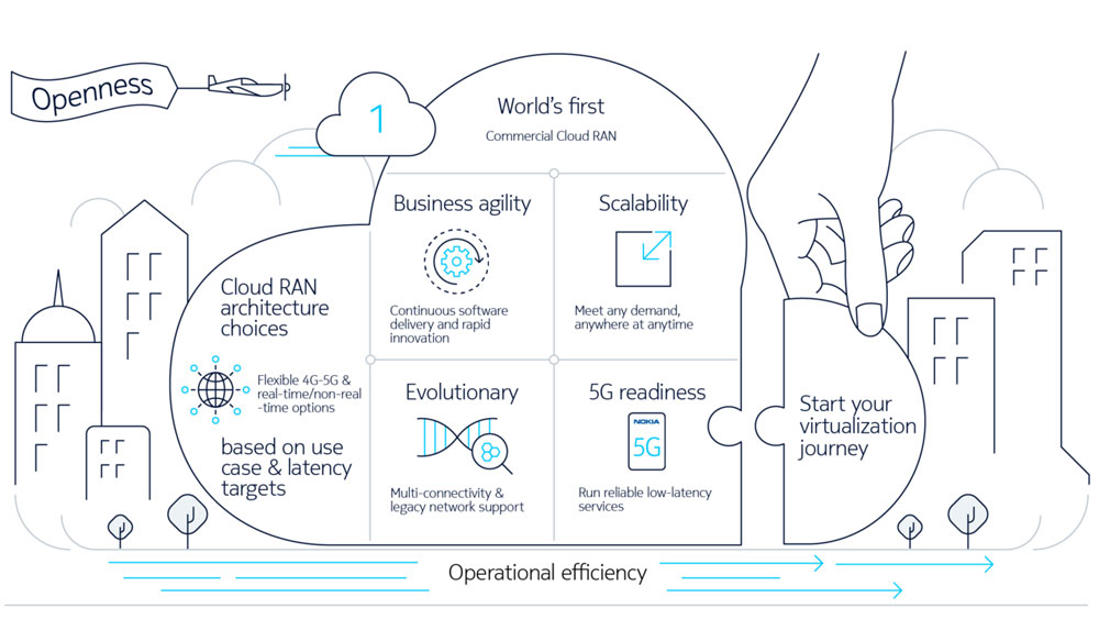 Nokia-to-Commercialize-Next-generation-5G-Cloud-RAN