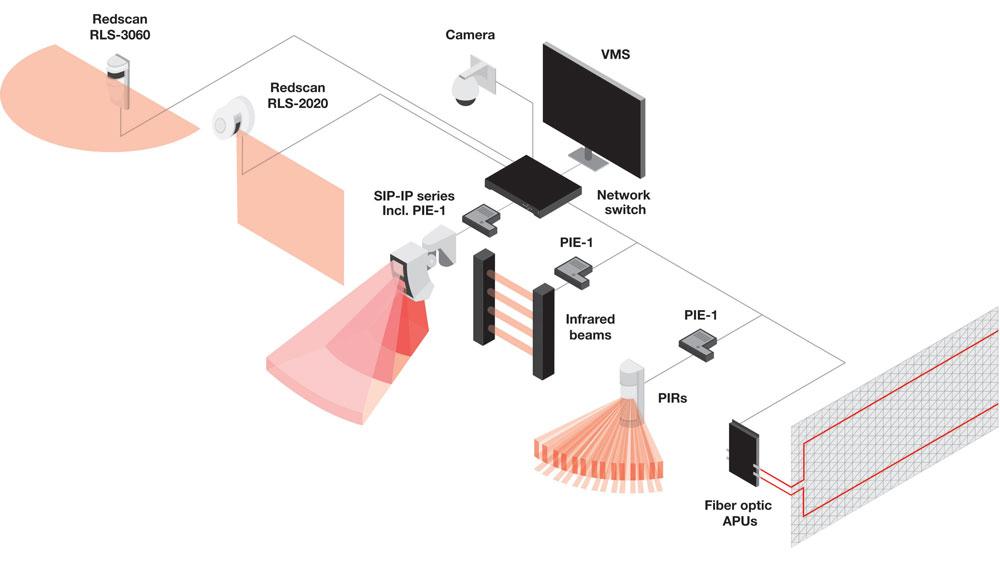 OPTEX-Sensors