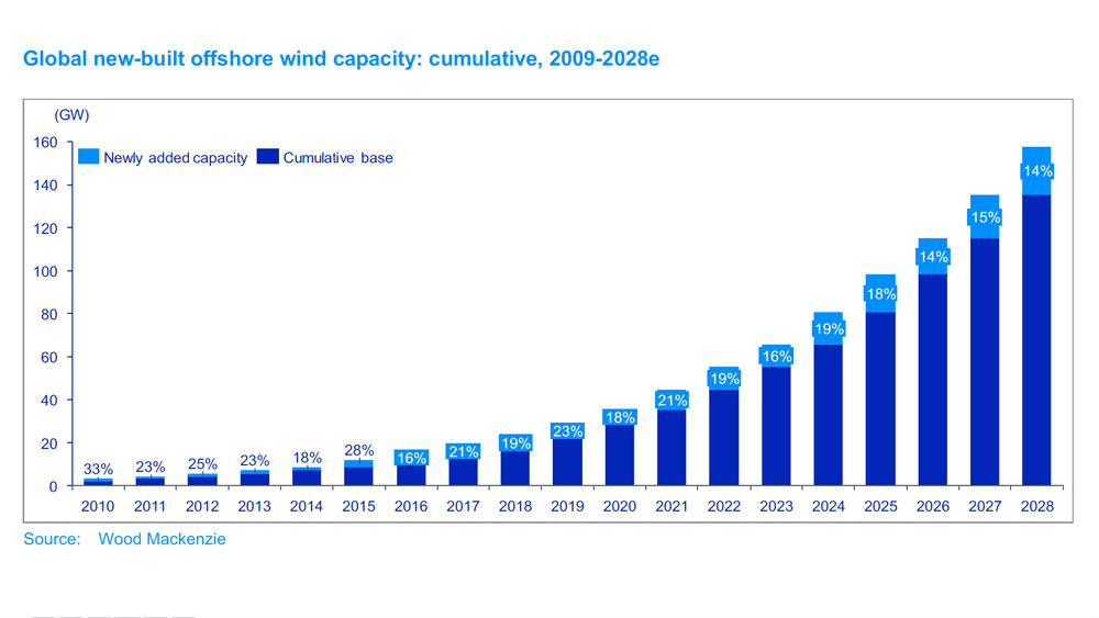 Offshore-Wind-to-Become-a-Mainstream-Source-of-Electricity